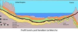 profil tunelu pod kanalem La Manche