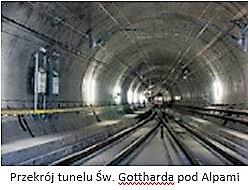 przekroj tunelu Sw. Gottharda pod Alpami